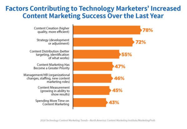 dados de content marketing