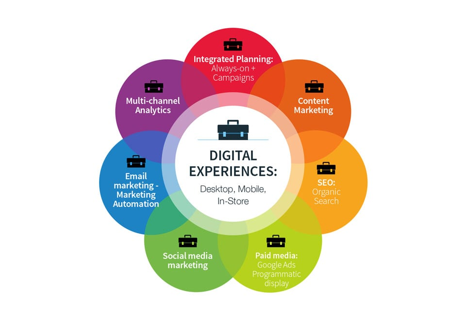 digital marketing para 2019