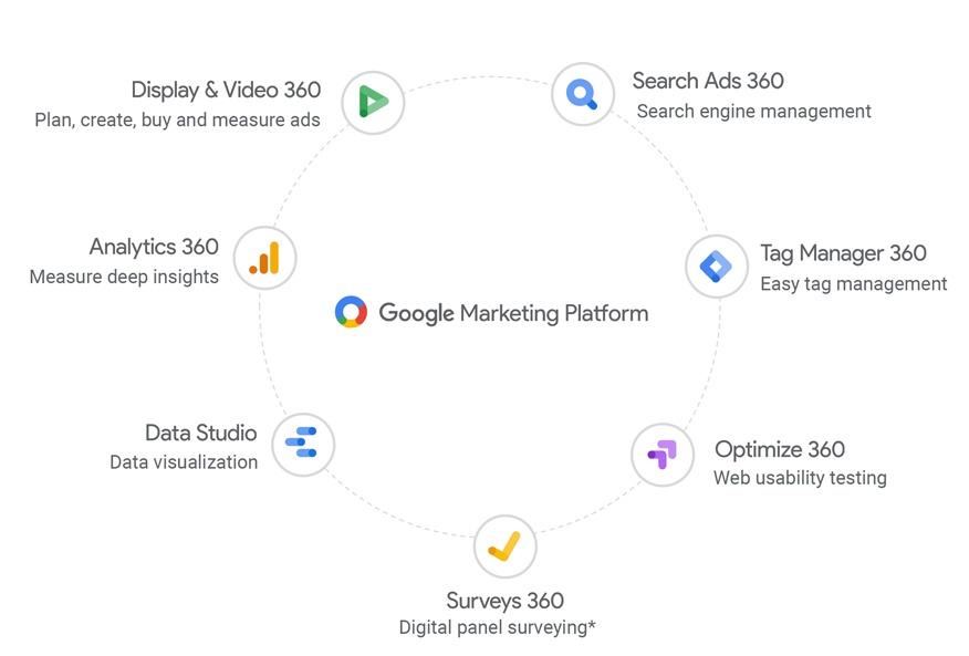 google plataforma de marketing