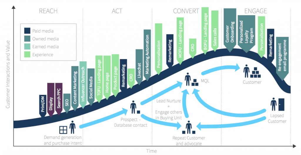 marketing digital para 2019 crescimento