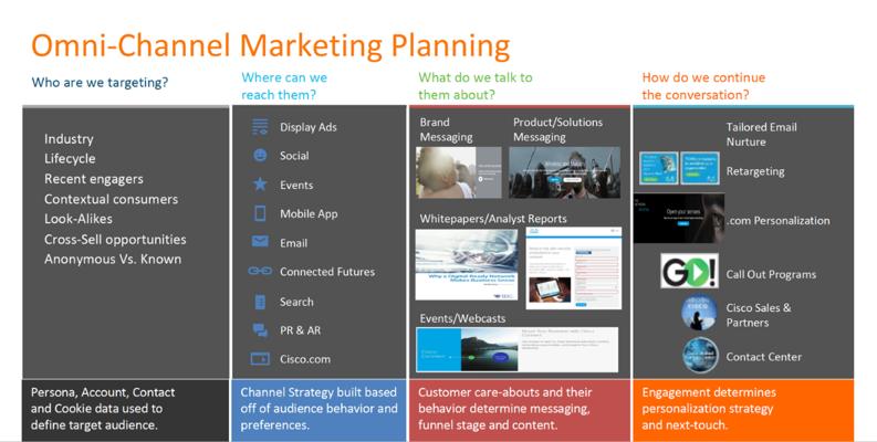 plano de marketing médico